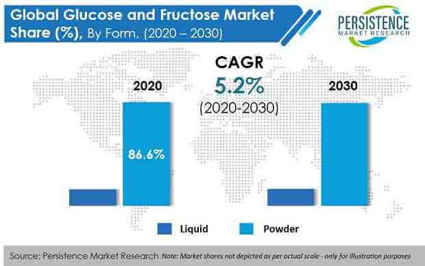 glucose and fructose market