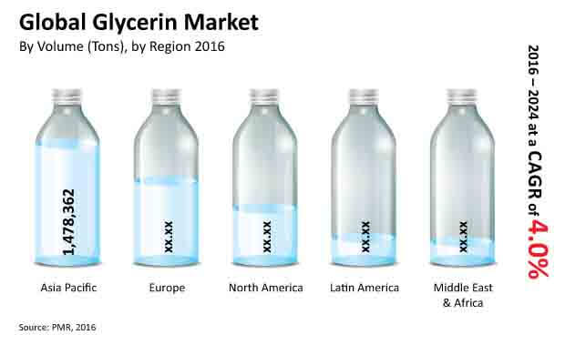 glycerin market market bytes