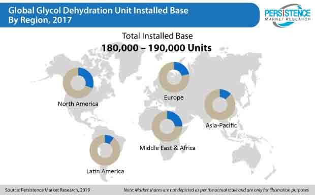glycol dehydration unit market