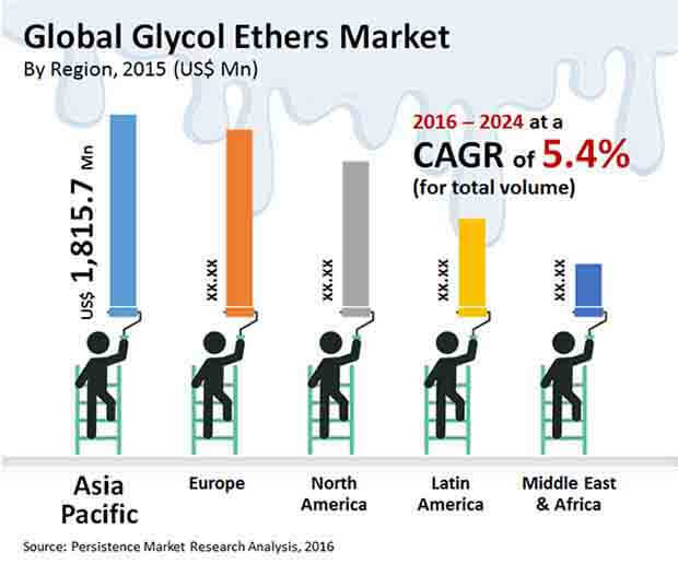 Global Dipropylene Glycol (DPG) Market Outlook 2017-2022