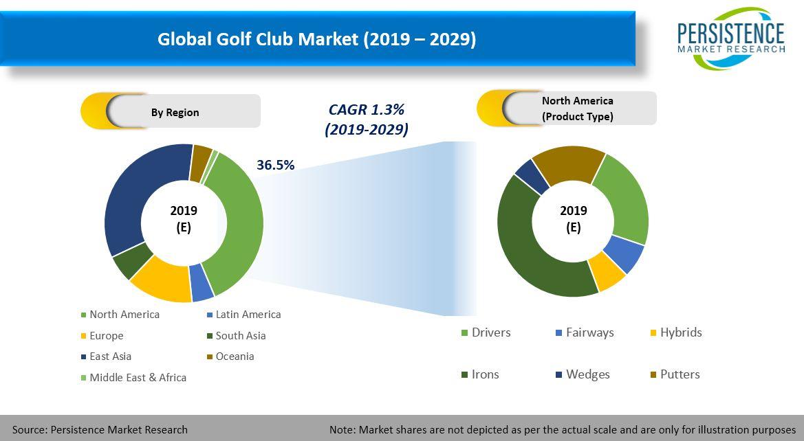 golf club market