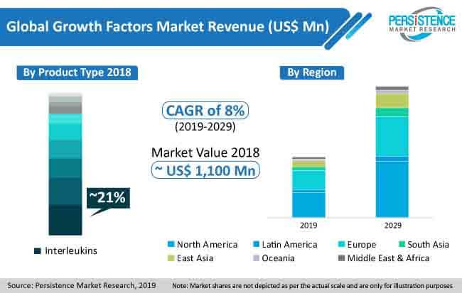 globa growth factors market