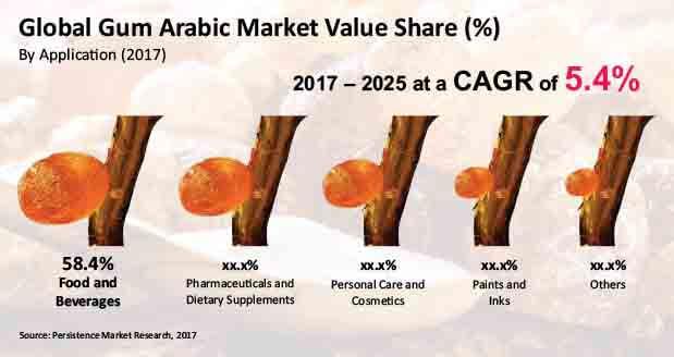 gum arabic market