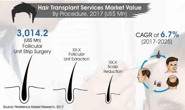 hair transplant services market