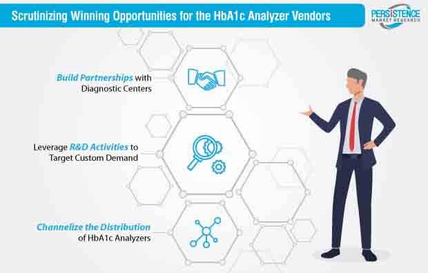 HbA1c Analyzers Market Strategy