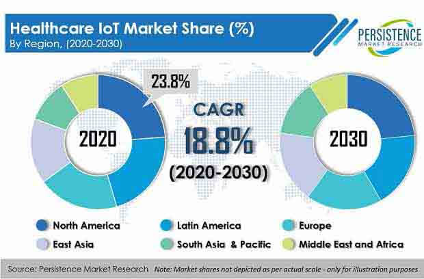 healthcare IoT market