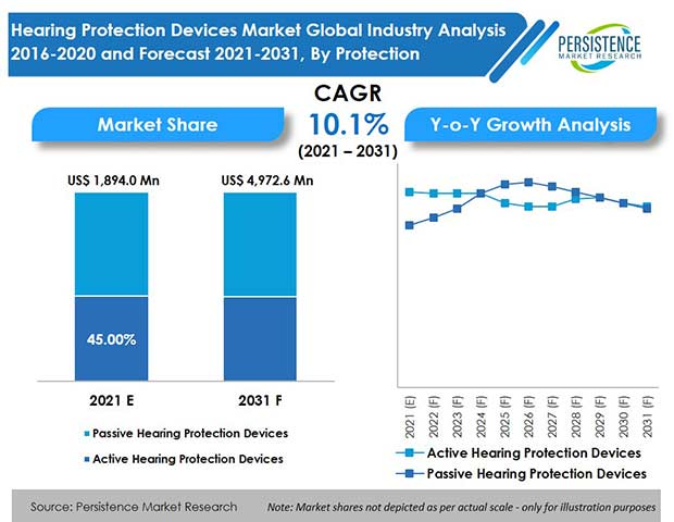 hearing protection devices market