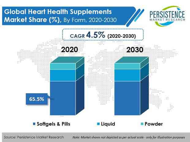 heart health supplements market
