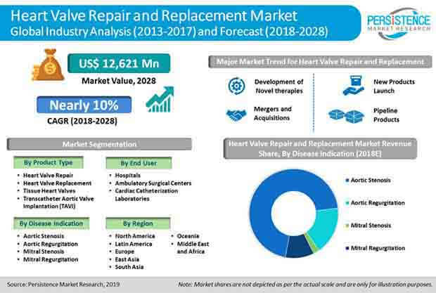 heart_valve_repair_and_replacement_market