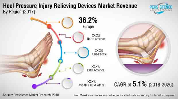 heel pressure injury relieving devices market