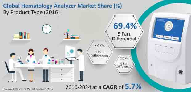 hematology analyzer market