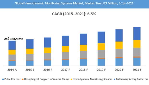hemodynamic-monitoring-system-market