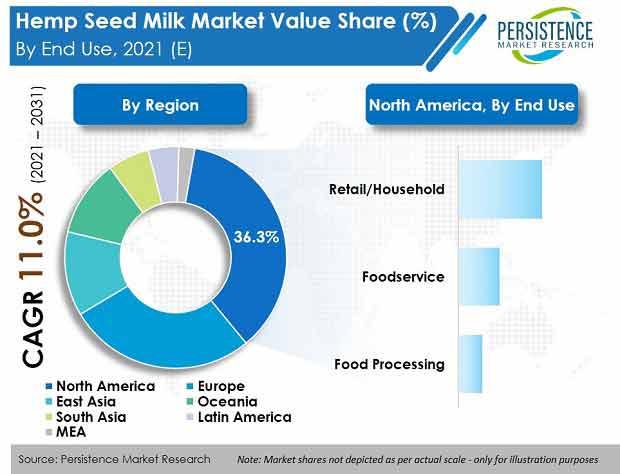 hemp-seed-milk-market