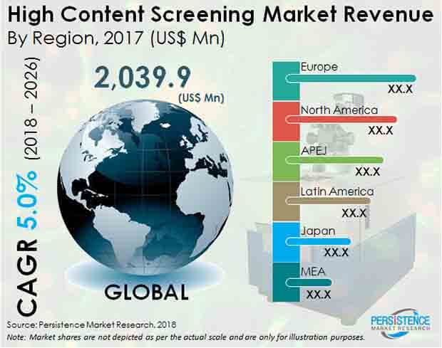 high content screening industry