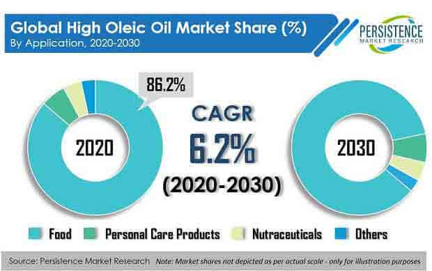 high oleic oil market
