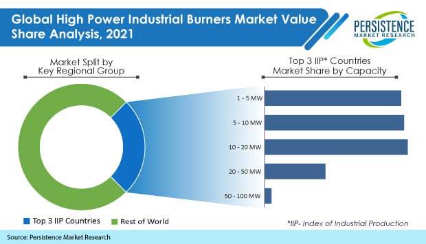 high-power-industrial-burners-market