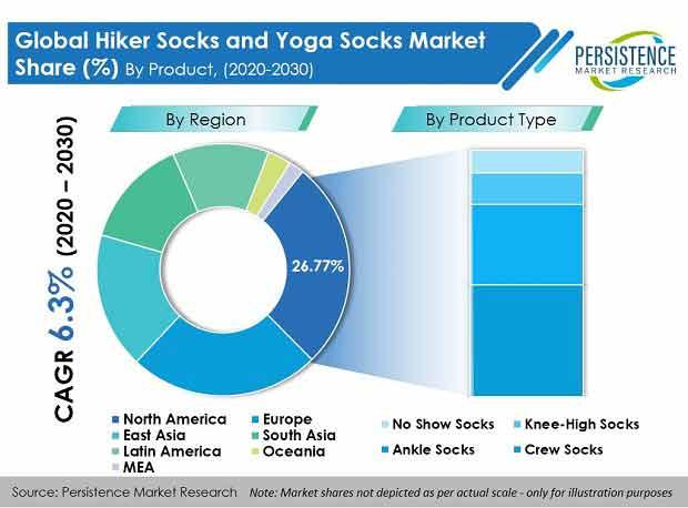 hiker-socks-and-yoga-socks-market