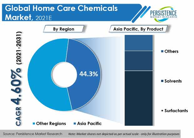 home care chemicals market