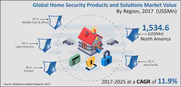 global Home Security Products and solutions market