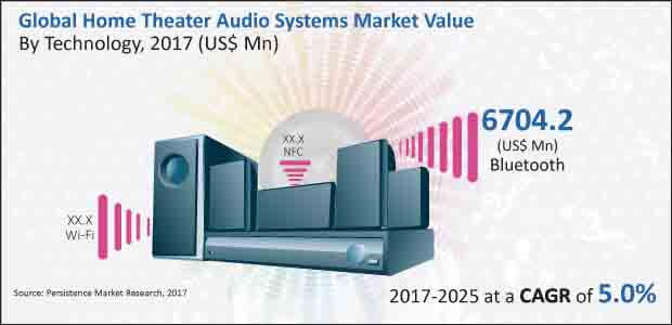 home theater audio systems market