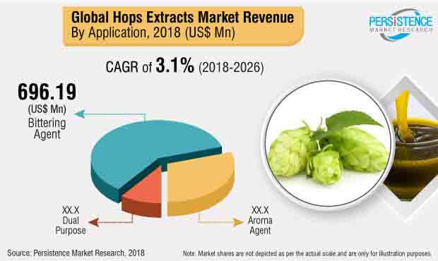 hop extracts market