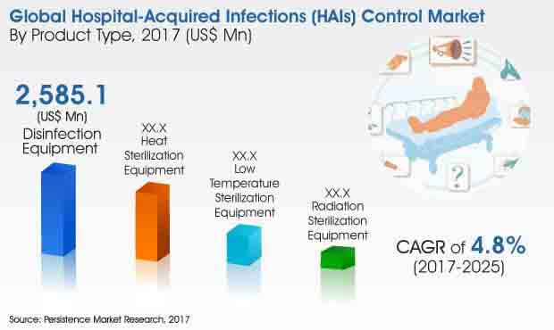 hospital-acquired infections-control-market.jpg