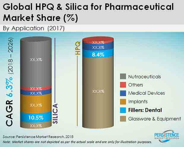 hpo & silica for pharmaceutical market