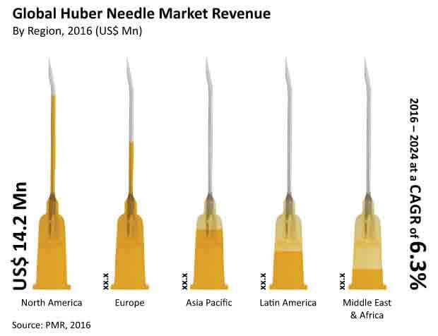 huber needles market