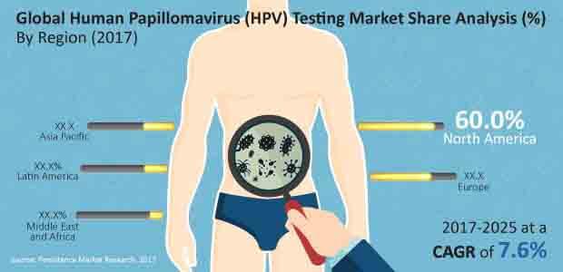 human papillomavirus testing market