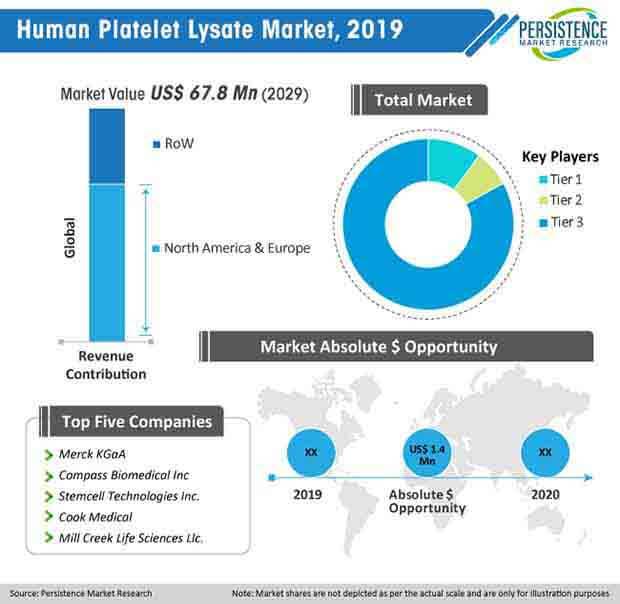 human platelet lysate market 2019