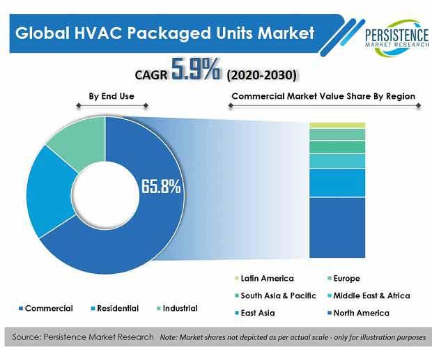 hvac packaged units market