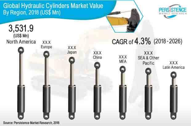 hydraulic cylinders market