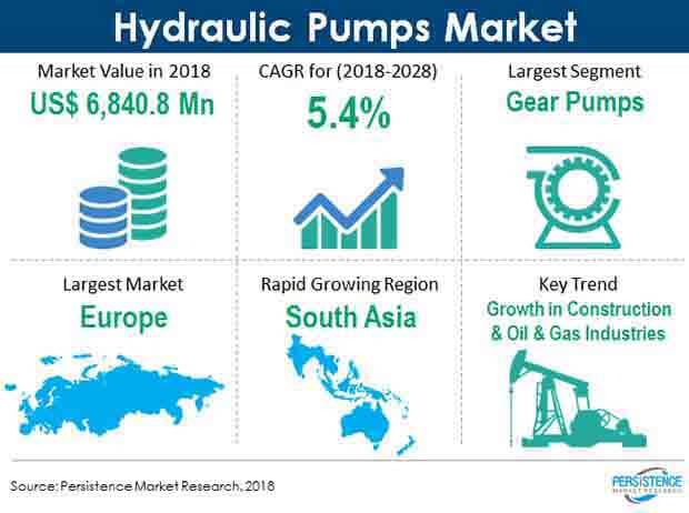 hydraulic pumps market