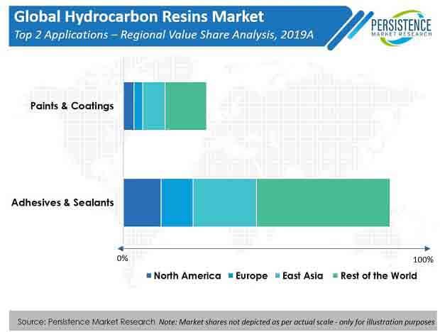 hydrocarbon resins market