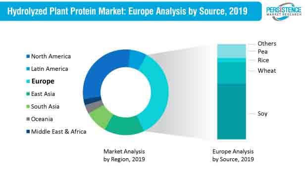 Hydrolyzed Plant Protein Market Europe