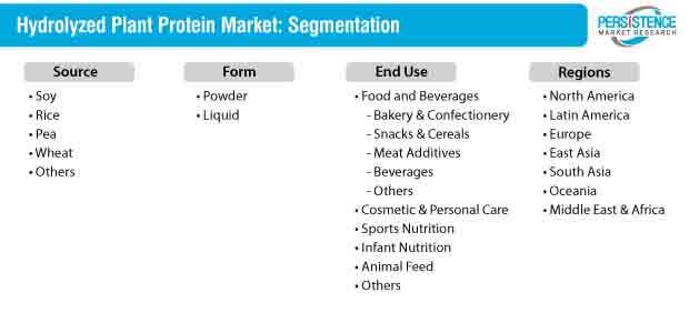 Hydrolyzed Plant Protein Market Segmentation