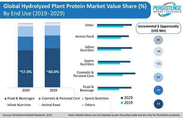 hydrolyzed plant protein press release