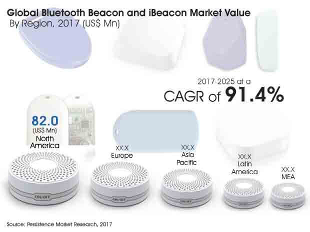 ibeacon-and-bluetooth-beacon-market.jpg