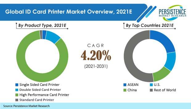 id-card-printer-market