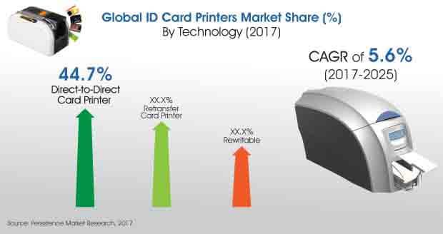 id card printers market