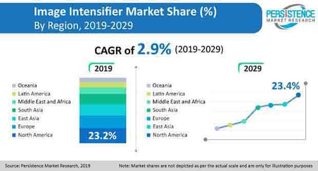 image intensifier market