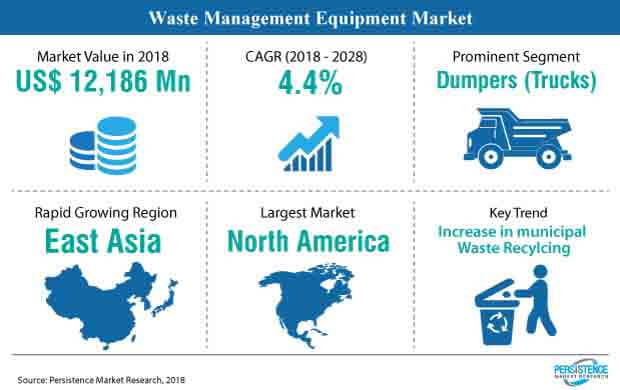 image waste management equipment market