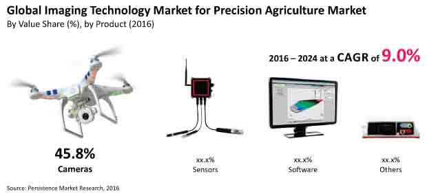 imaging technology market