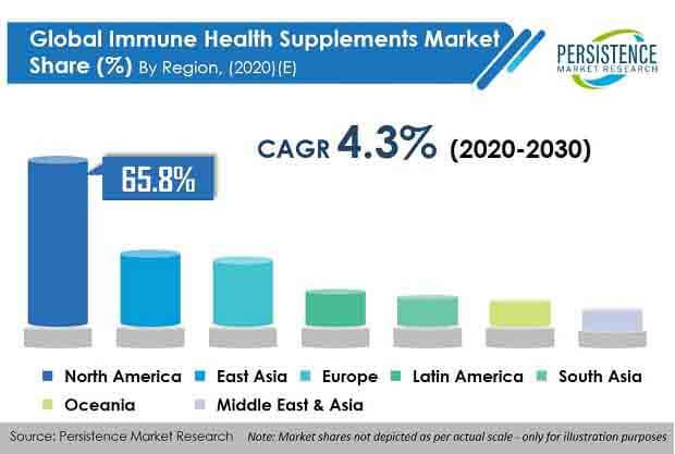 immune health supplements market