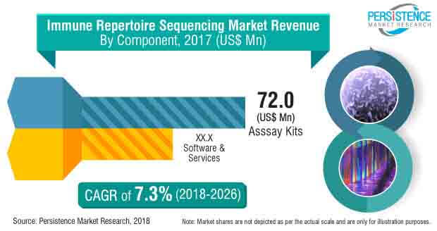 immune repertoire sequencing market