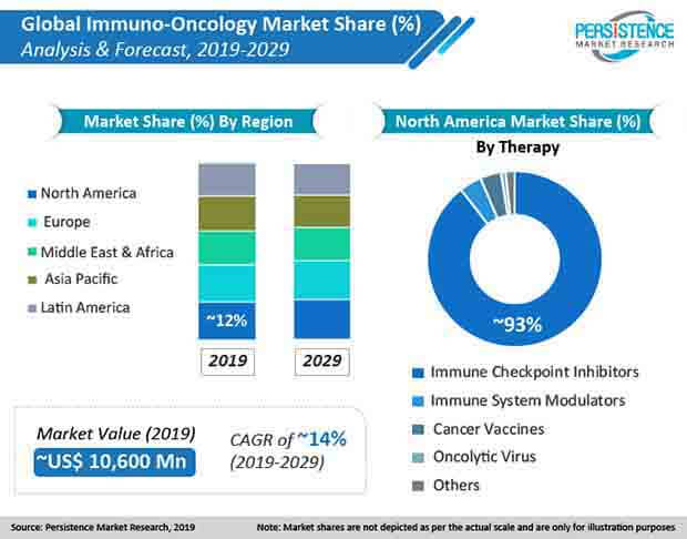 immuno oncology market 01