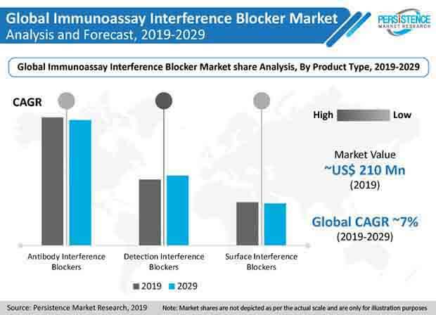 Immunoassay Interference Blocker Market PR Image