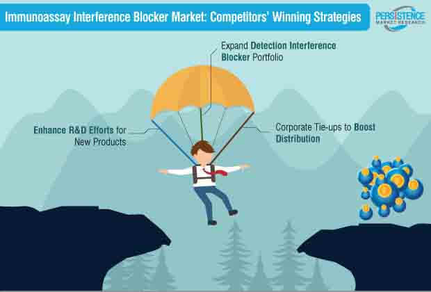 Immunoassay Interference Blocker Market Strategy