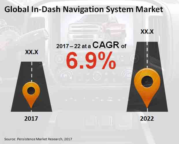 in dash navigation system market