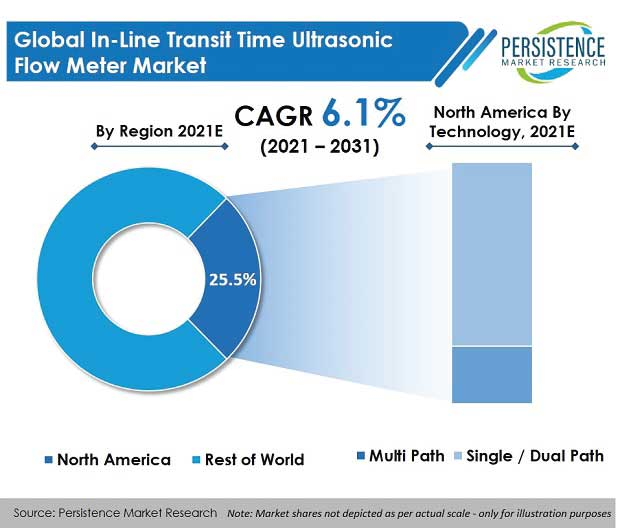 in-line-transit-time-ultrasonic-flow-meter-market